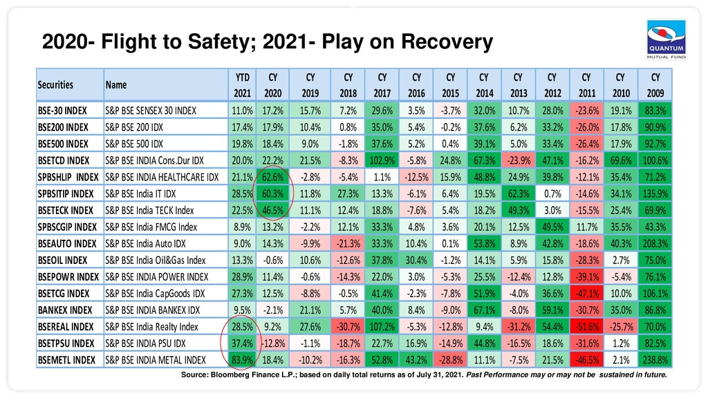 3 2020- Flight to Safety; 2021- Play on Recover...