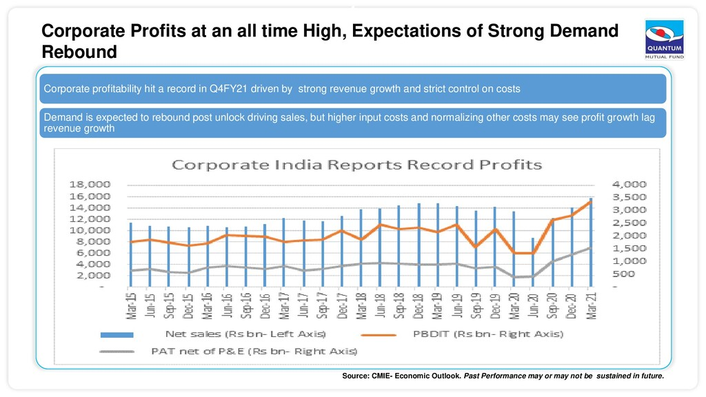 4 Corporate Profits at an all time High, Expect...