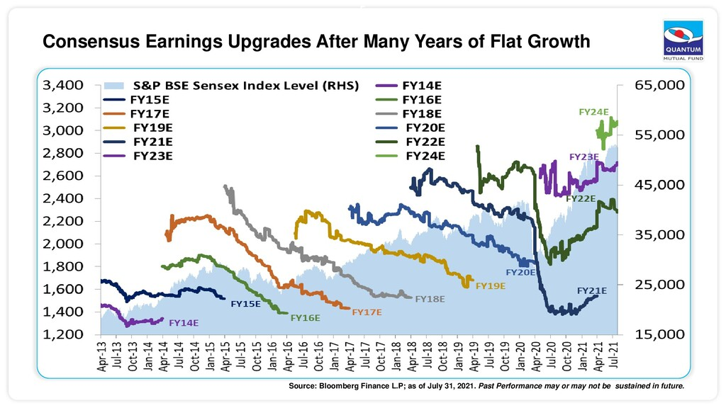 5 Consensus Earnings Upgrades After Many Years ...