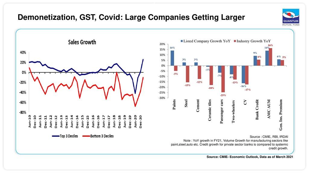 6 Demonetization, GST, Covid: Large Companies G...