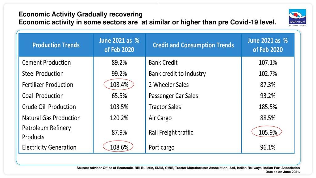 7 Economic Activity Gradually recovering Econom...