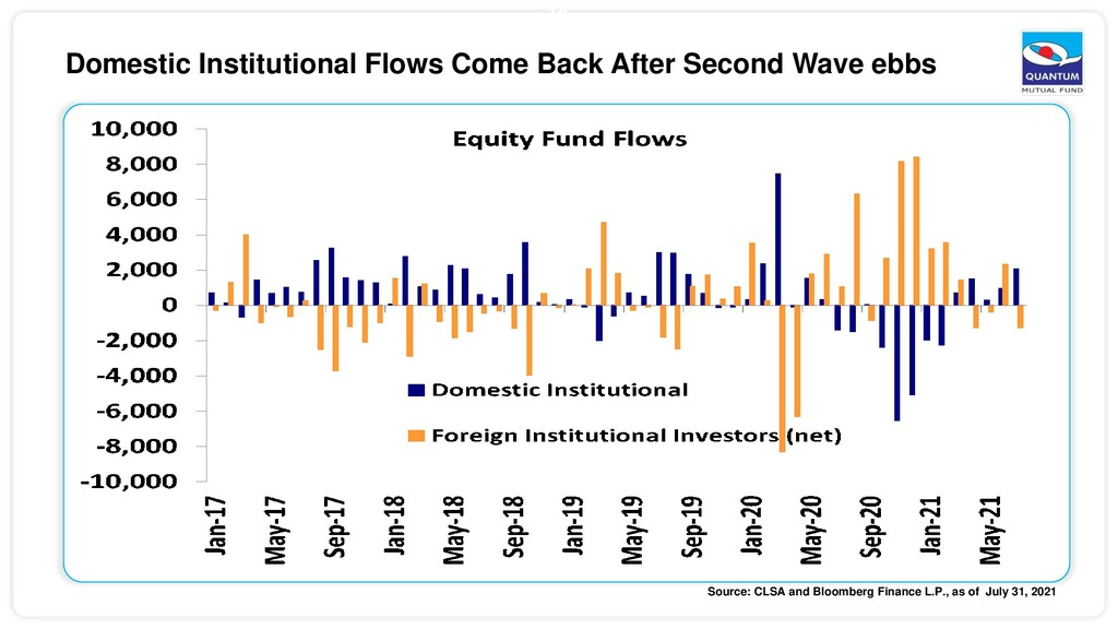 10 Domestic Institutional Flows Come Back After...