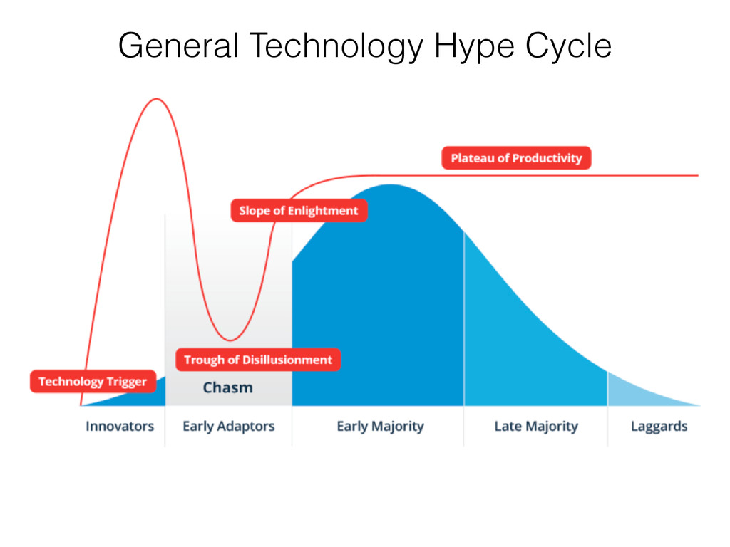 General Technology Hype Cycle