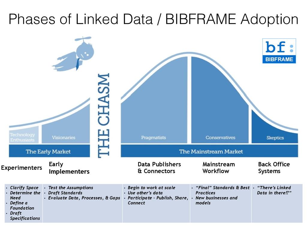 Phases of Linked Data / BIBFRAME Adoption Exper...