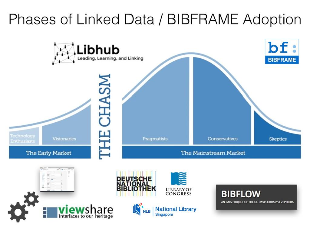 Phases of Linked Data / BIBFRAME Adoption