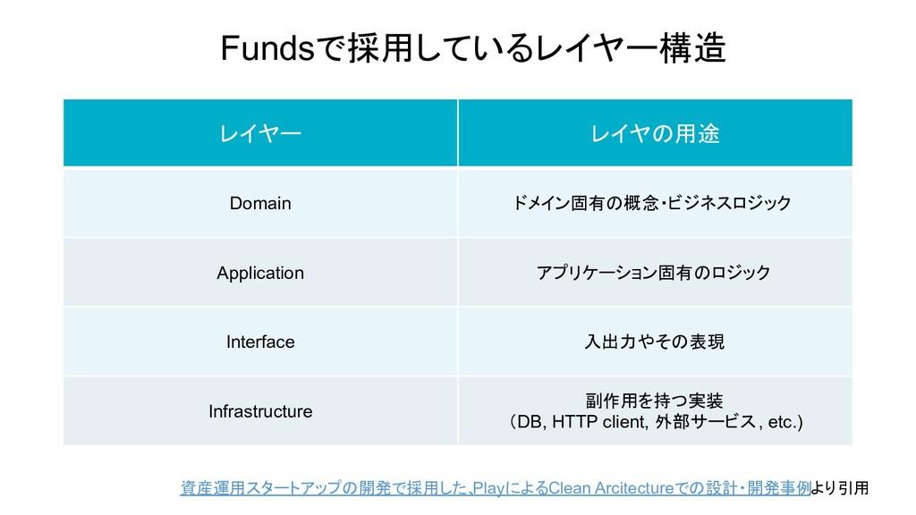 Fundsで採用しているレイヤー構造 レイヤー レイヤの用途 Domain ドメイン固有の概念...