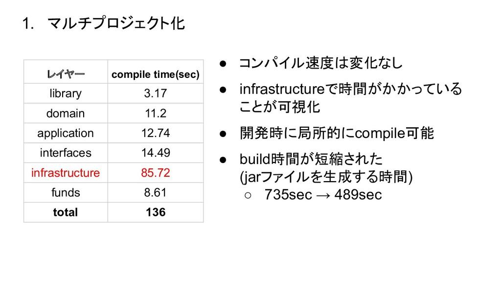 レイヤー compile time(sec) library 3.17 domain 11.2...