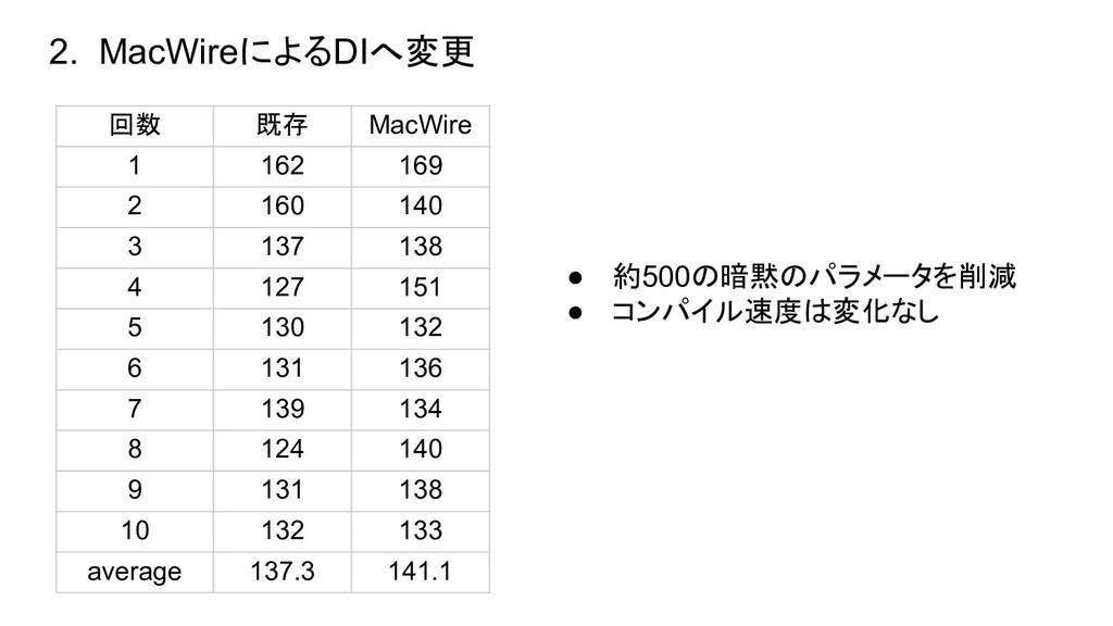 回数 既存 MacWire 1 162 169 2 160 140 3 137 138 4 1...