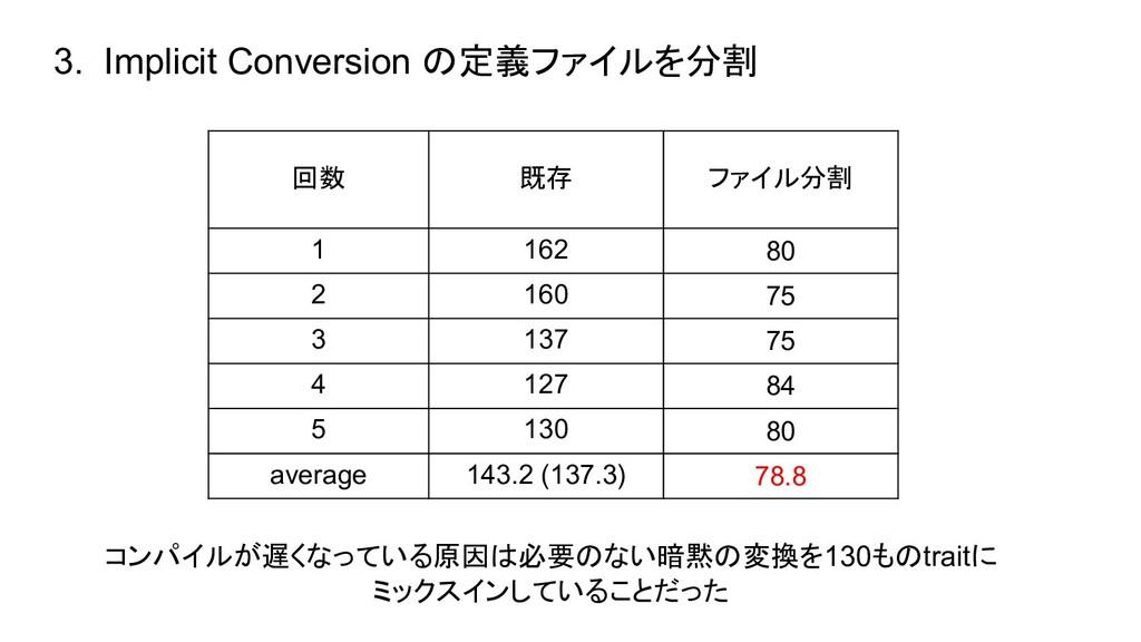 3. Implicit Conversion の定義ファイルを分割 回数 既存 ファイル分割 ...