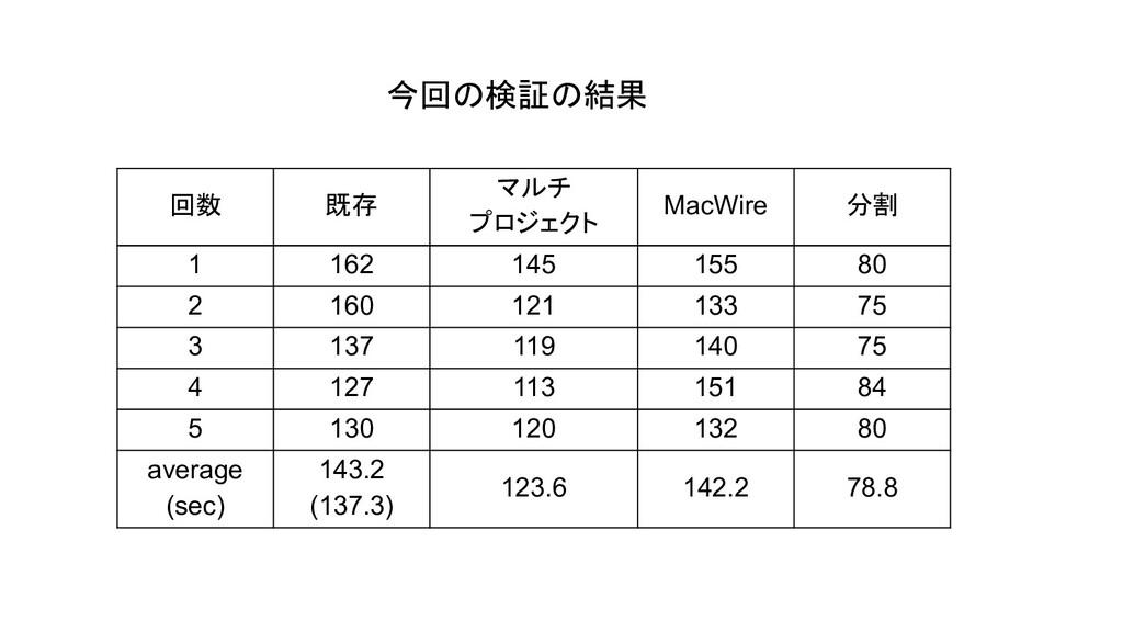 回数 既存 マルチ プロジェクト MacWire 分割 1 162 145 155 80 2 ...