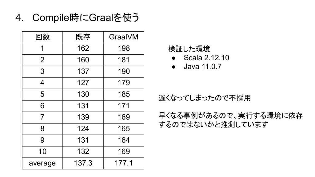 4. Compile時にGraalを使う 回数 既存 GraalVM 1 162 198 2 ...