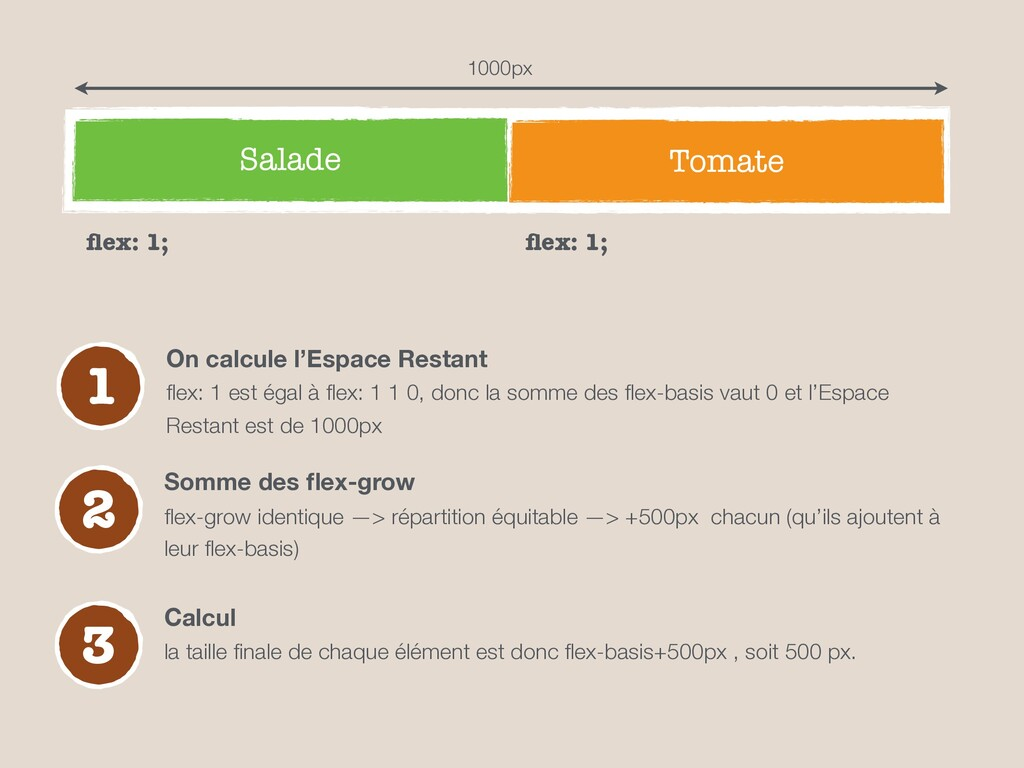 Salade Tomate 1 On calcule l'Espace Restant flex...