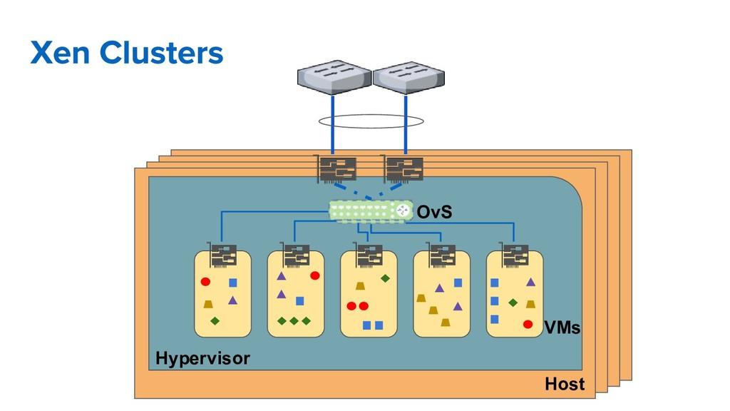 Host Hypervisor OvS VMs