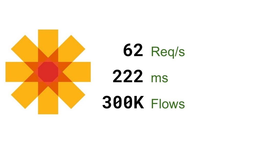62 Req/s 222 ms 300K Flows