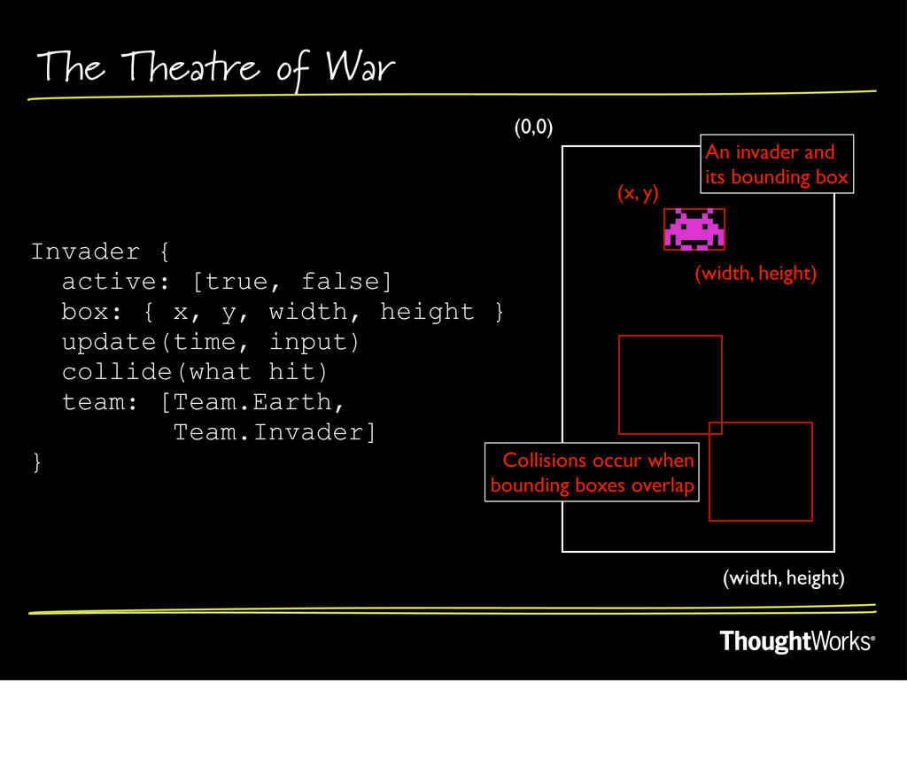 The Theatre of War (0,0) (width, height) (x, y)...