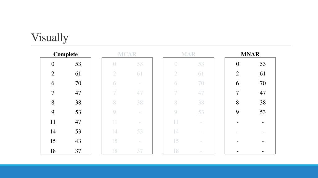 Visually Complete MCAR MAR MNAR 0 53 0 53 0 53 ...