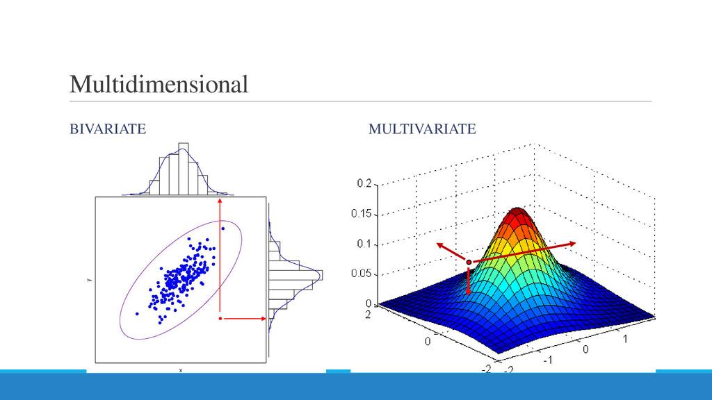 Multidimensional BIVARIATE MULTIVARIATE