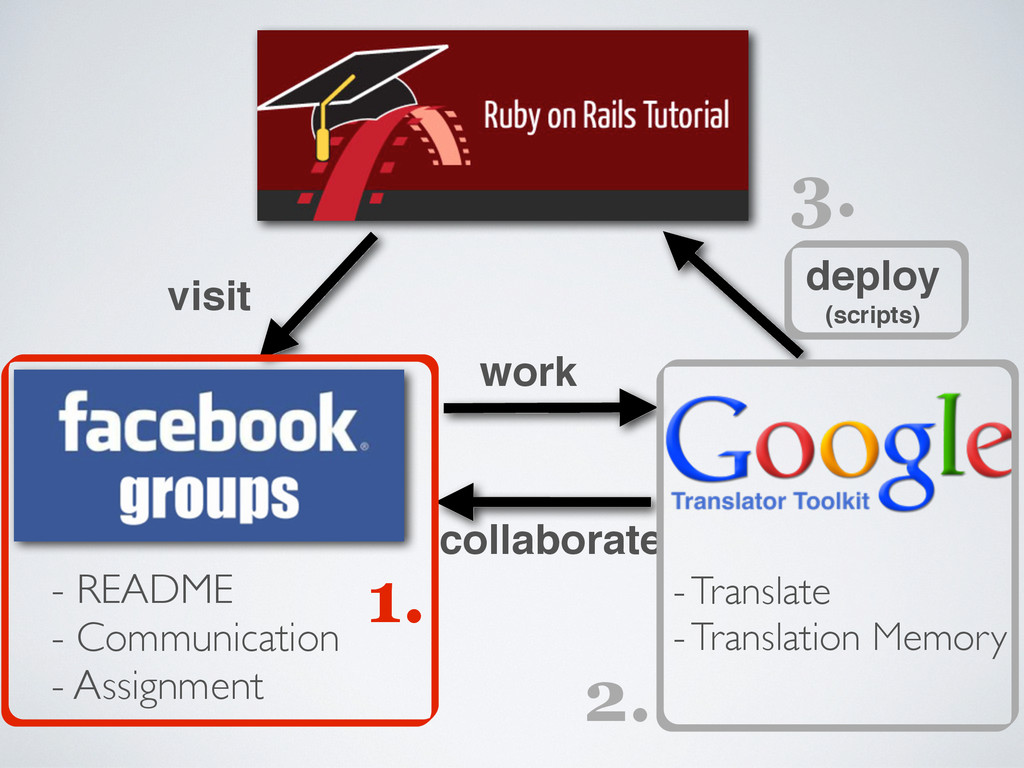 work collaborate visit - README - Communication...