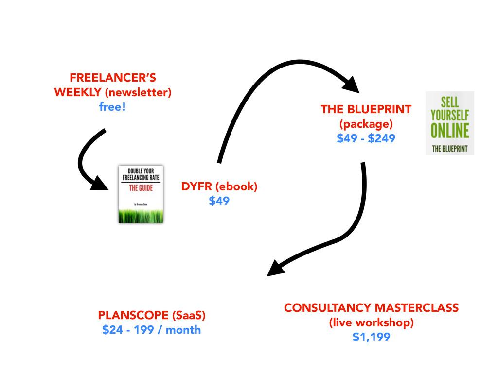 FREELANCER'S WEEKLY (newsletter) free! DYFR (eb...
