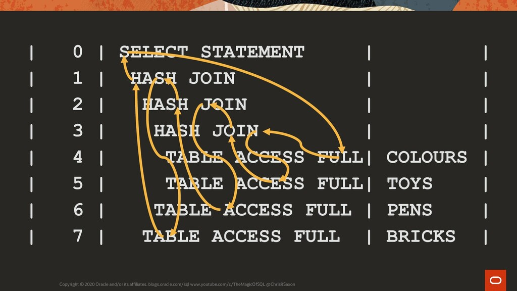   0   SELECT STATEMENT       1   HASH JOIN     ...