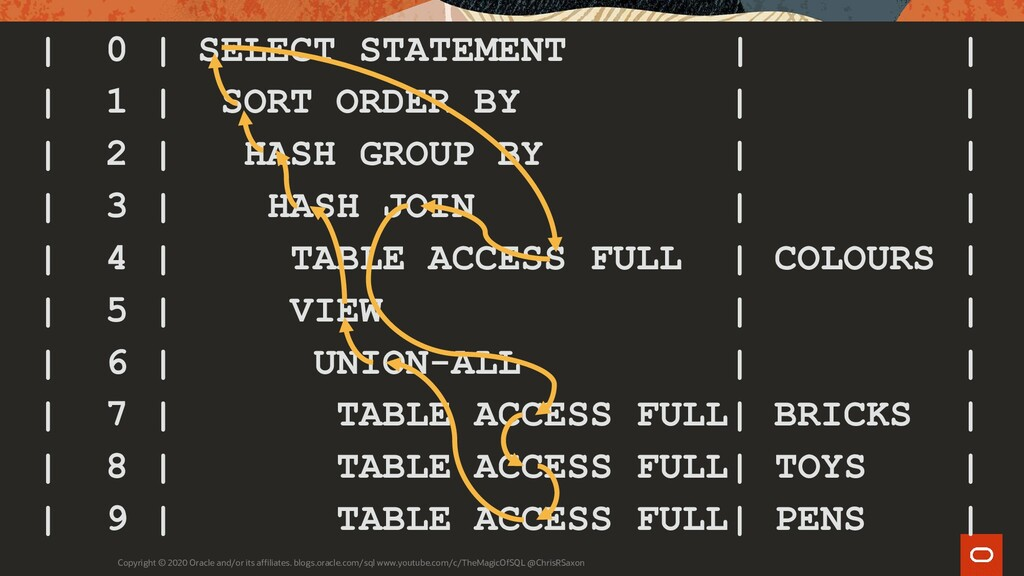   0   SELECT STATEMENT       1   SORT ORDER BY ...