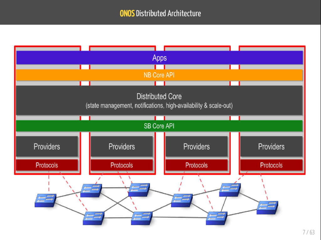ONOS Distributed Architecture 7 / 63
