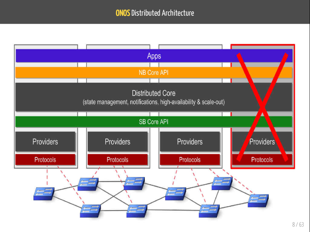 ONOS Distributed Architecture 8 / 63
