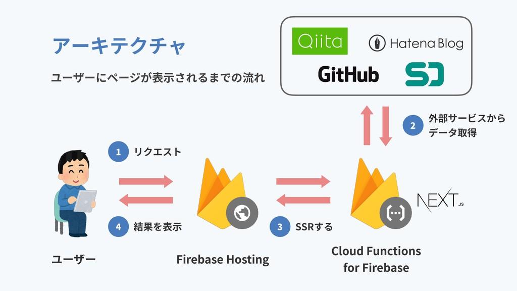 アーキテクチャ ユーザー Firebase Hosting Cloud Functions f...