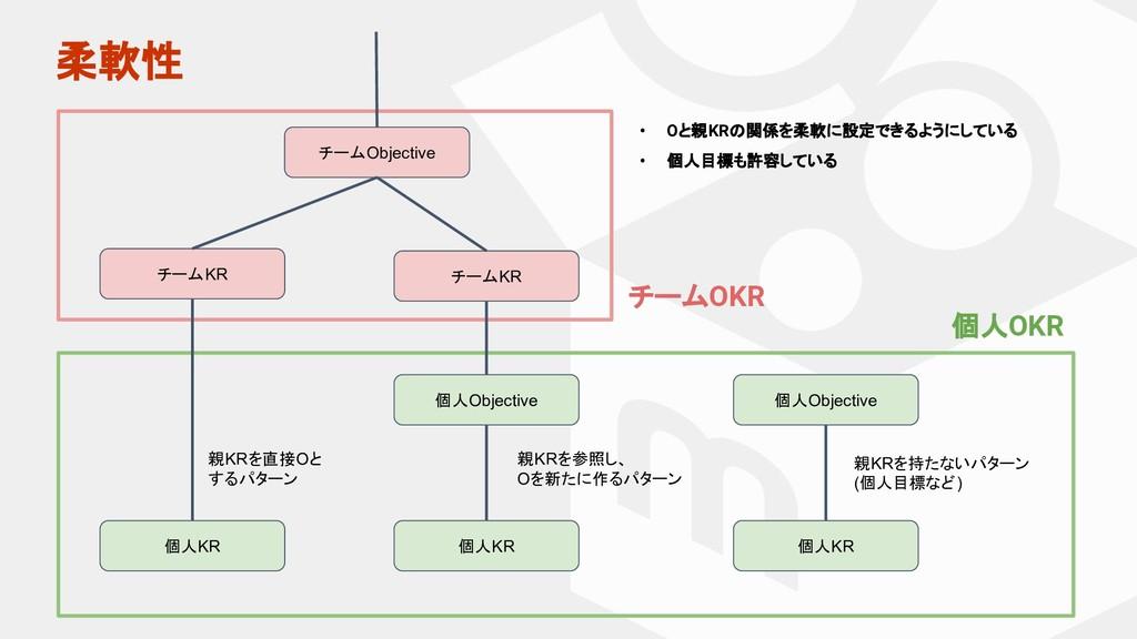 柔軟性 チームObjective チームKR チームKR 個人KR 個人Objective 個...
