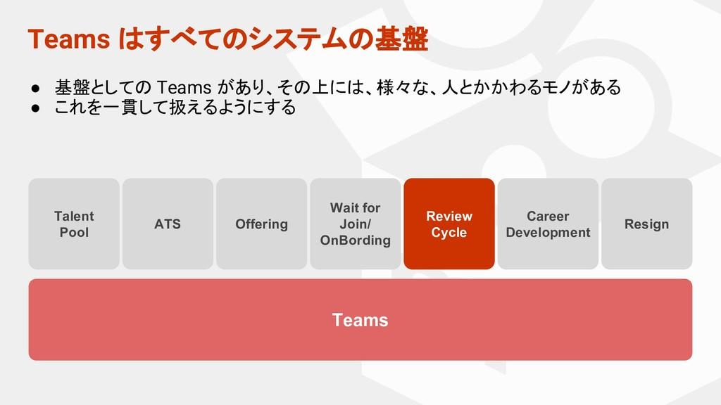 Teams はすべてのシステムの基盤 Teams Talent Pool ATS Review...