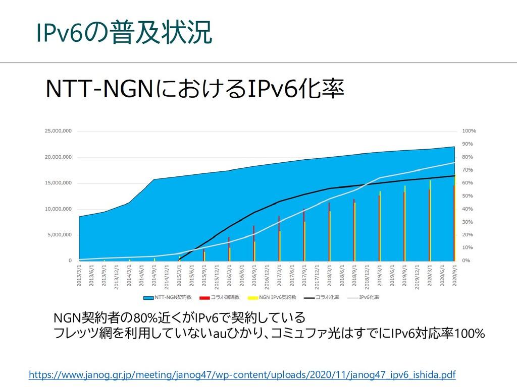 IPv6の普及状況 https://www.janog.gr.jp/meeting/janog...