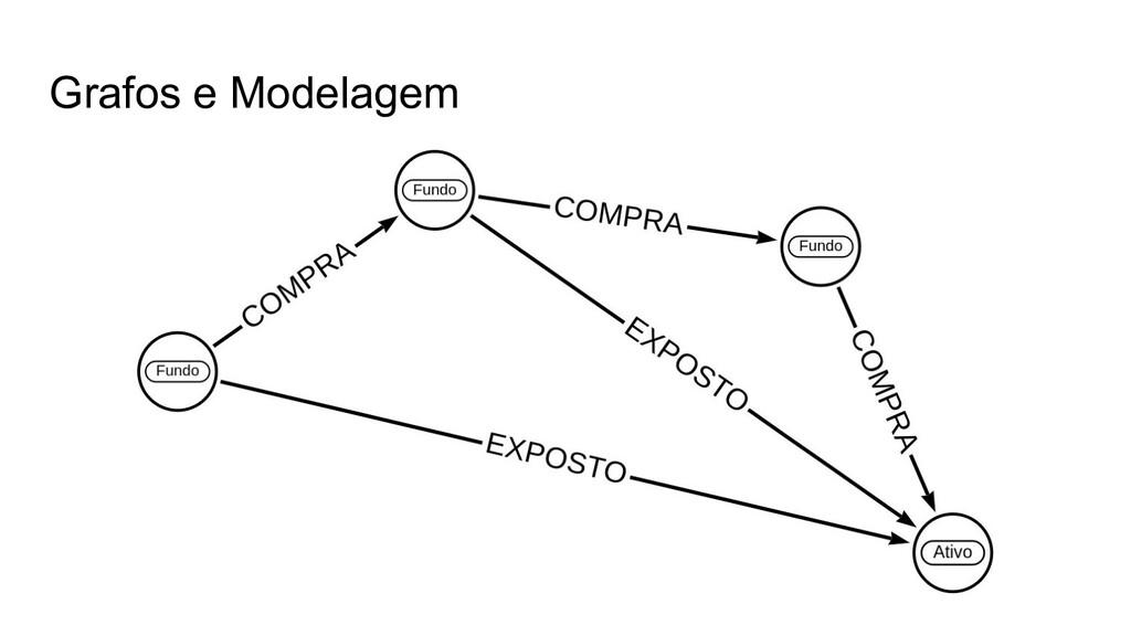 Grafos e Modelagem