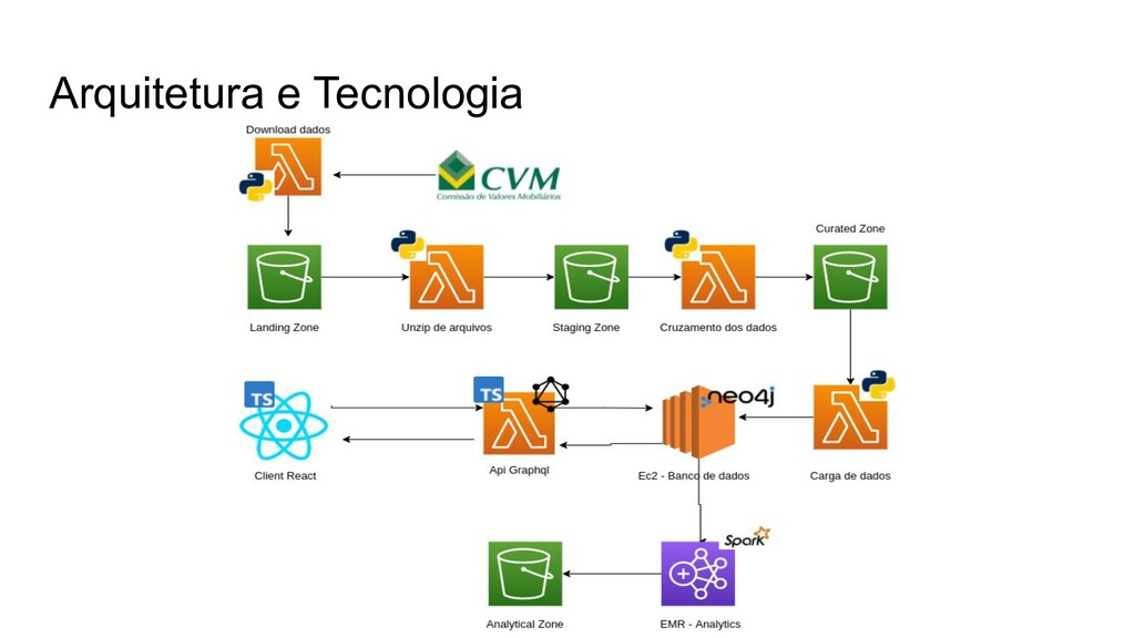 Arquitetura e Tecnologia