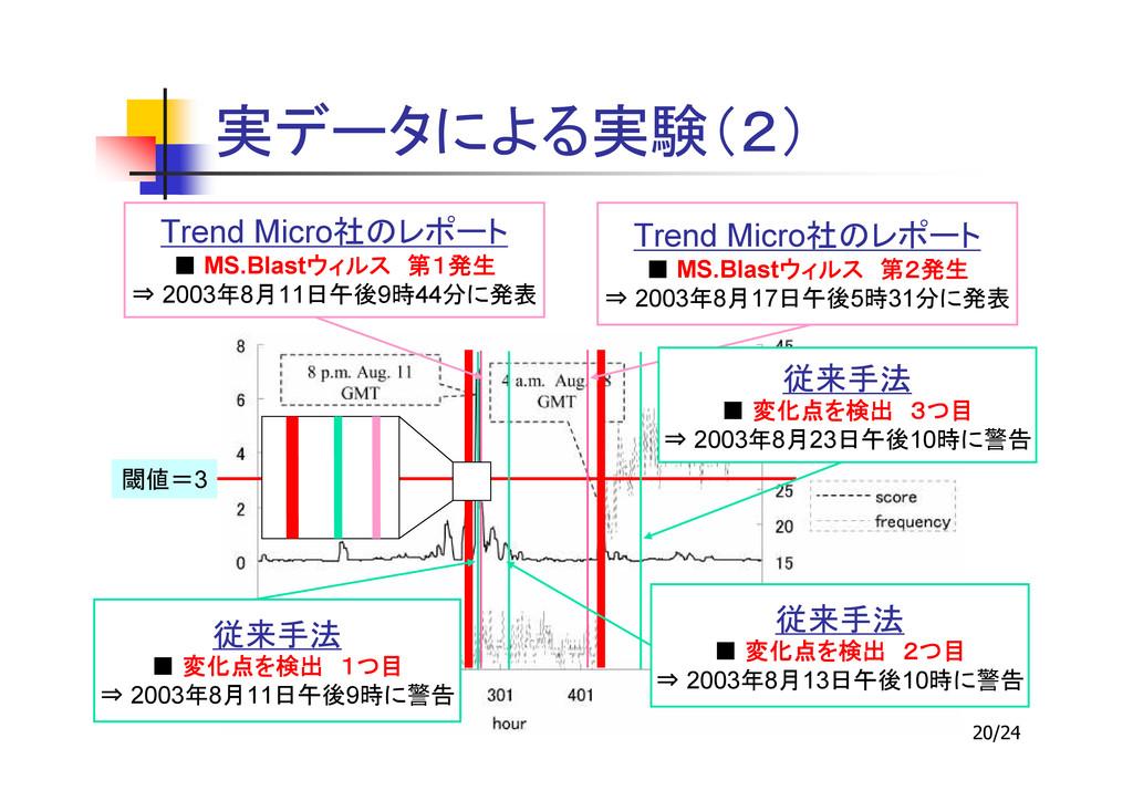 20/24 3 Trend Micro ■ MS.Blast ⇒ 2003 8 17 5 31...