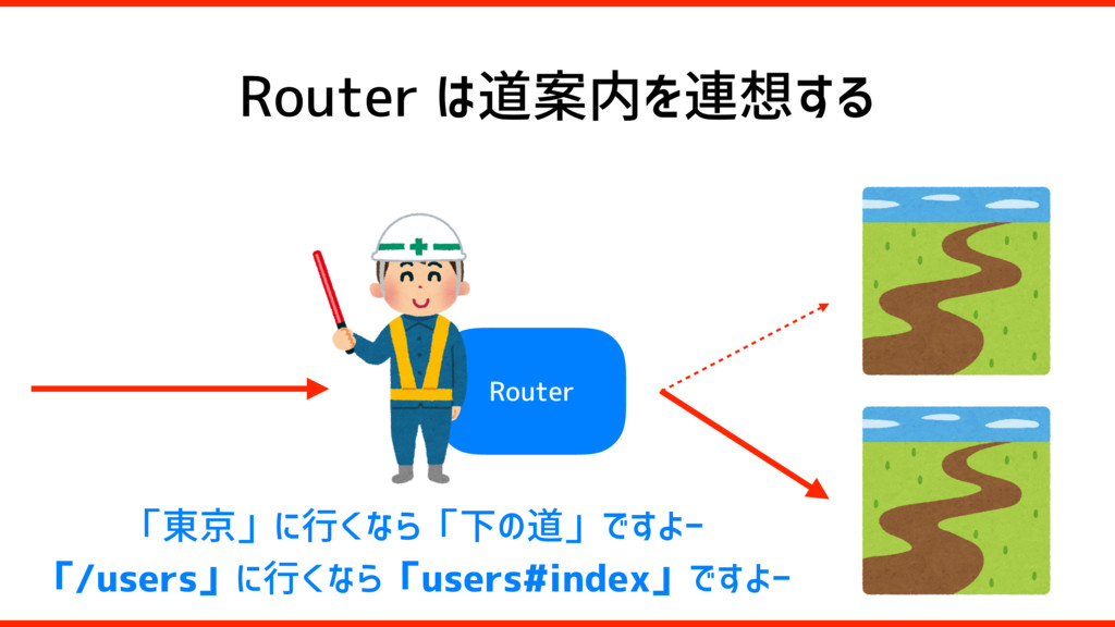 Router は道案内を連想する Router 「東京」に行くなら「下の道」ですよー 「/us...
