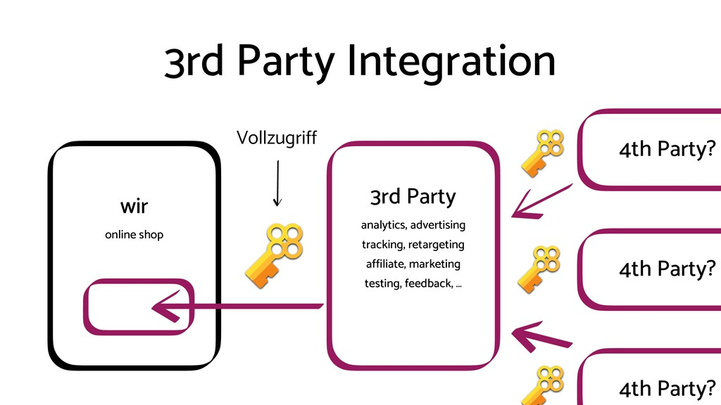 3rd Party Integration wir online shop 3rd Party...
