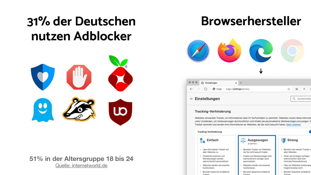 Browserhersteller 31% der Deutschen nutzen Adbl...