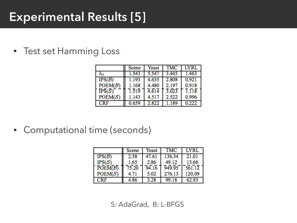 Experimental Results [5] • Test set Hamming Los...