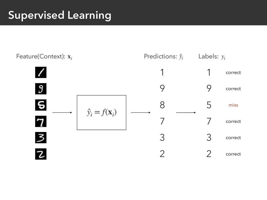Supervised Learning Feature(Context): xi 1 9 8 ...