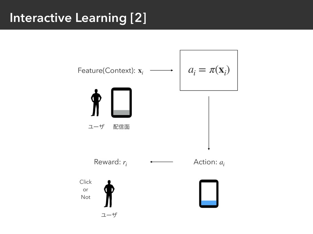 Interactive Learning [2] Feature(Context): xi a...