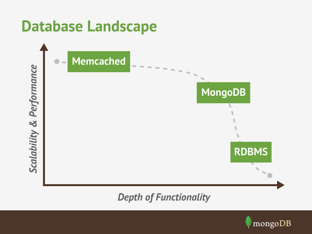 Database Landscape Depth of Functionality Scala...