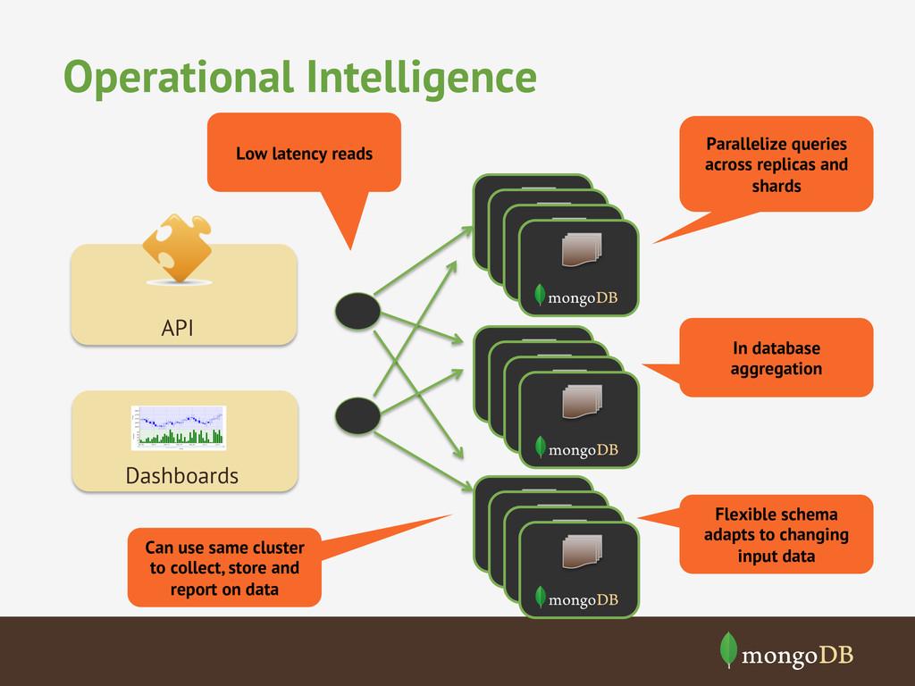 Operational Intelligence Dashboards API Low lat...