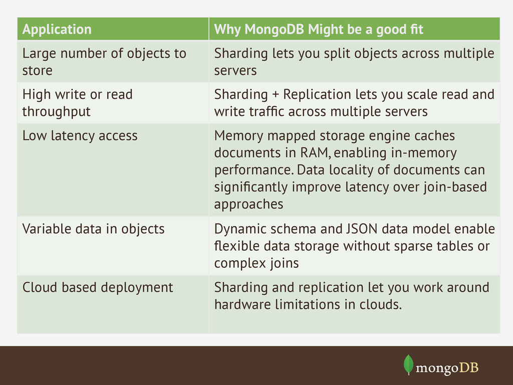 Application Why MongoDB Might be a good fit Larg...
