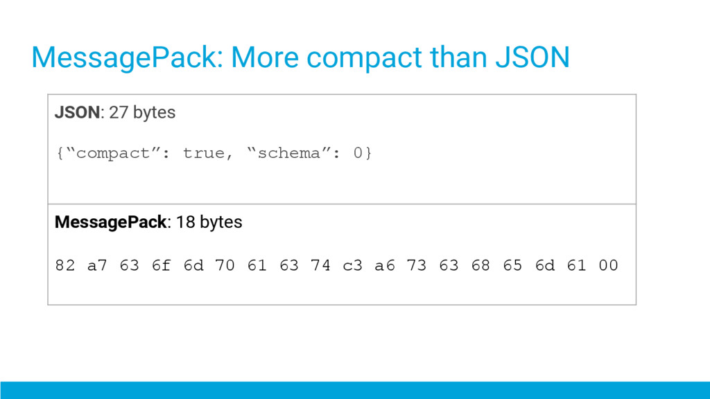 MessagePack: More compact than JSON JSON: 27 by...