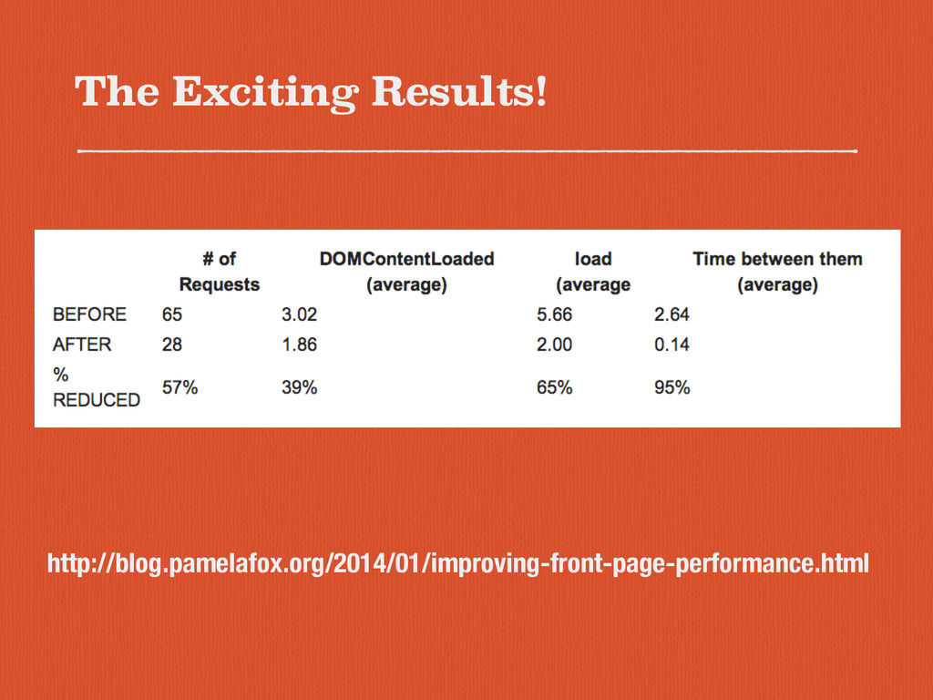The Exciting Results! http://blog.pamelafox.org...