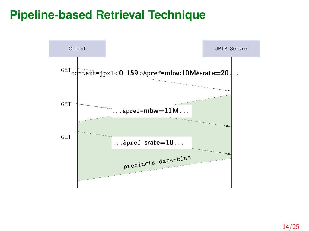Pipeline-based Retrieval Technique Client GET G...