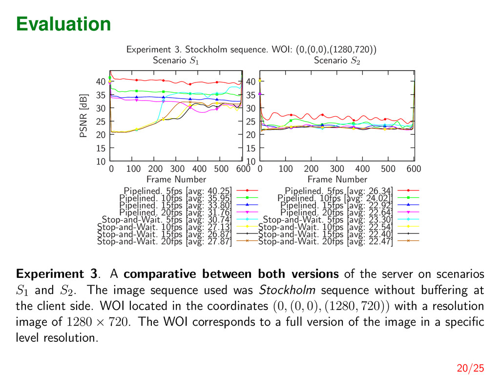 Evaluation Pipelined. 5fps [avg: 40.25] Pipelin...