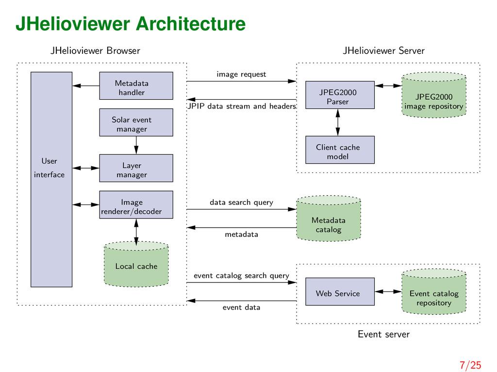 JHelioviewer Architecture JHelioviewer Browser ...