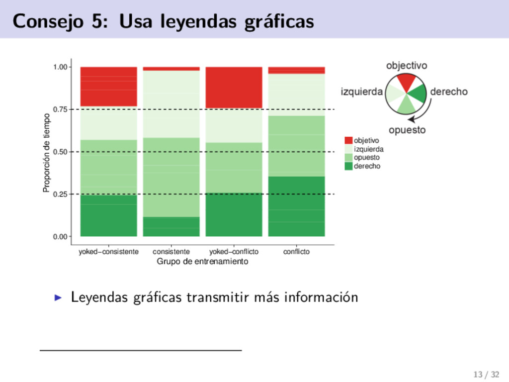 Consejo 5: Usa leyendas gráficas 0.00 0.25 0.50 ...