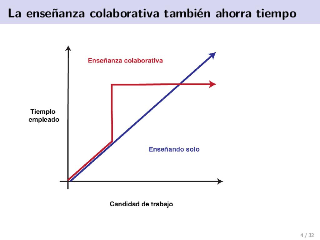 La enseñanza colaborativa también ahorra tiempo...